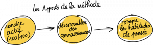 les_apports_de_la_methode_lego