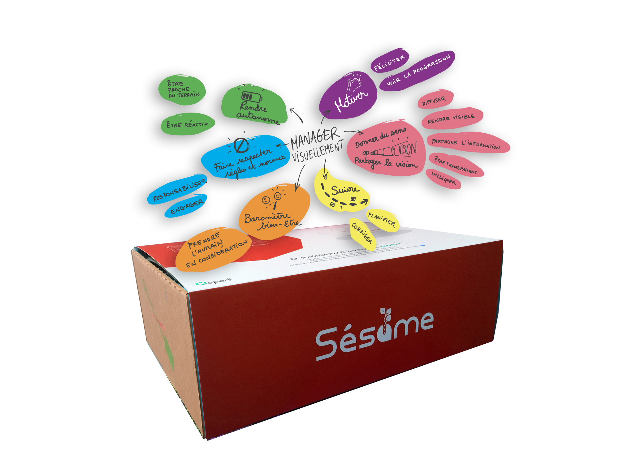 Sésame box agile : Le management visuel